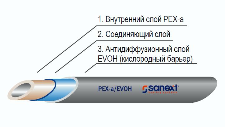 Труба PEX