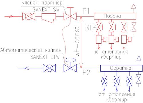 sanext_balansirovka3